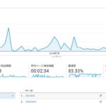 ブログ開設から2か月後の記事数・PV、報酬など。PVは右肩下がり