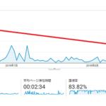 【悲報】ブログ開設から3カ月経過。気になる記事数、PV、報酬は?